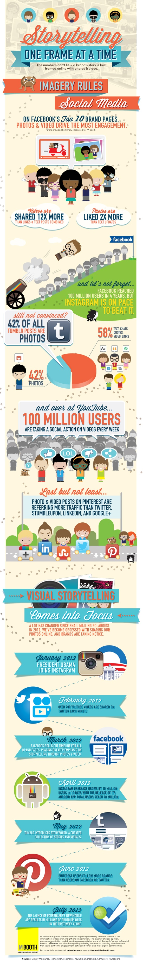 visual, storytelling, social media, hubspot